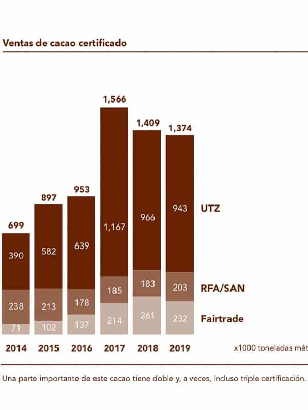 Ventas de cacao Fairtrade mundial