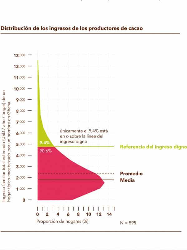 Distribucion de ingresos de productores de cacao